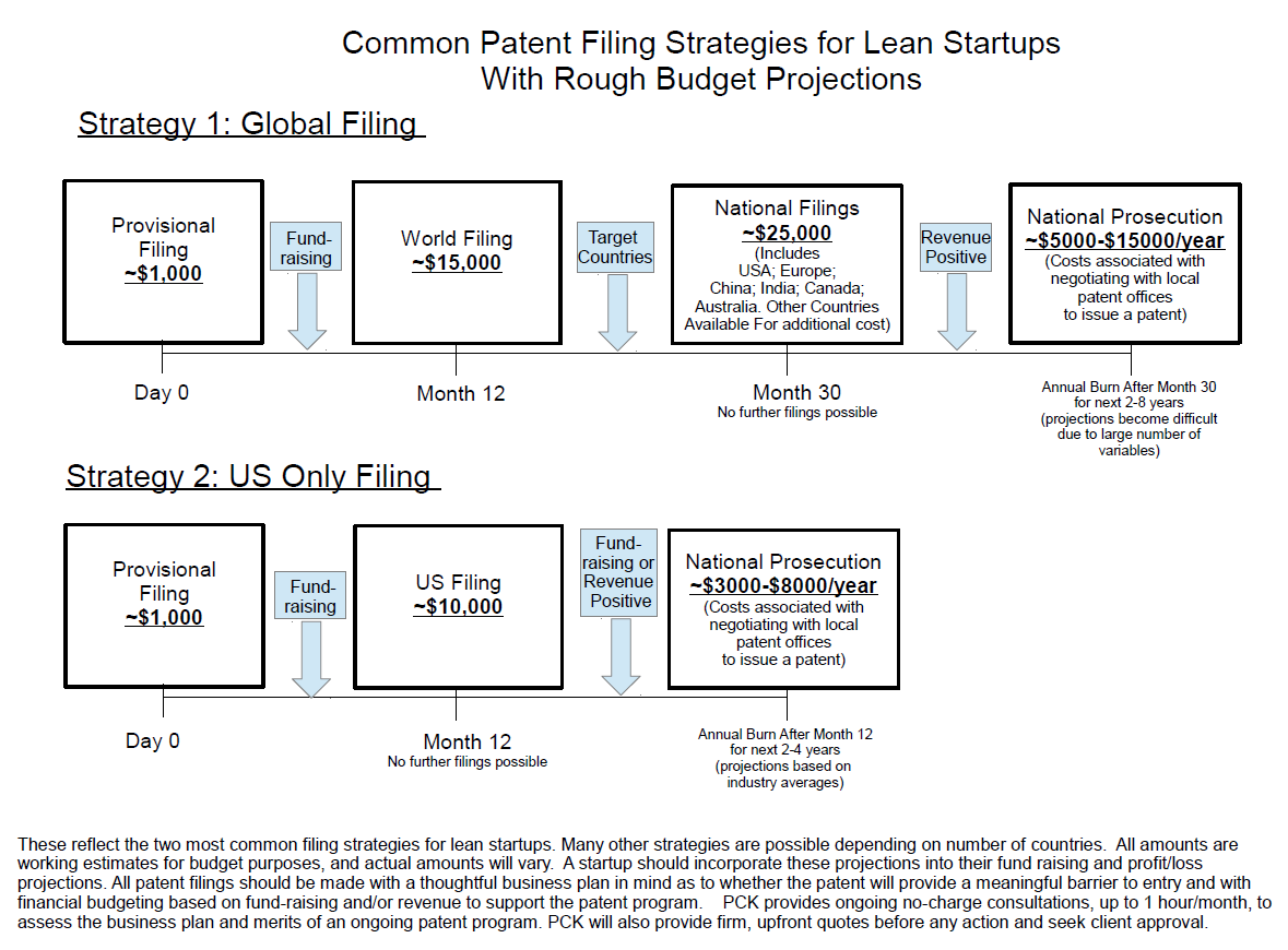 Lean Patent Budgeting