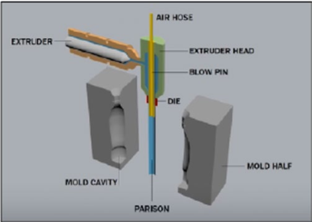 A diagram of a conventional blow molding process. Plastic passes through the extruder head into a mold. Air is blown into the plastic through a blow pin.